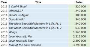 albumes de BTS- Visibility Reseller