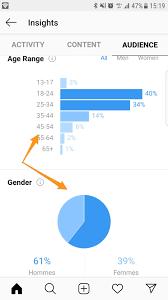 comment on fait pour voir les statistiques sur Instagram